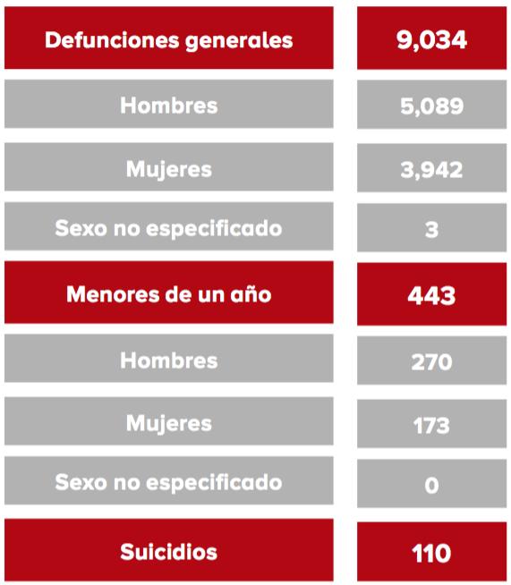Estadísticas generales sobre defunciones en Querétaro.