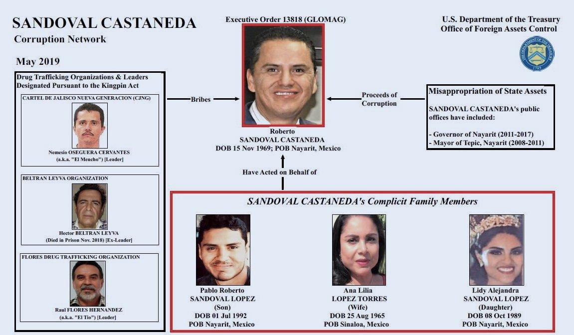 Photo of Vincula EEUU a ex gobernador de Nayarit con el narco; Hacienda congela sus cuentas