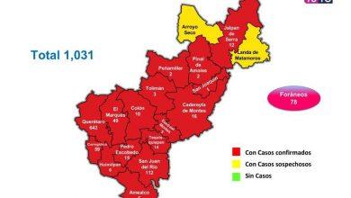 Photo of Querétaro con mil 31 casos de enfermedad COVID-19