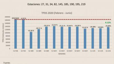 Photo of Con semáforo en naranja, se incrementó un 4.12 por ciento el tráfico vehicular en la capital