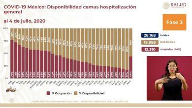 Photo of Querétaro, el estado con la menor ocupación de camas para Covid-19